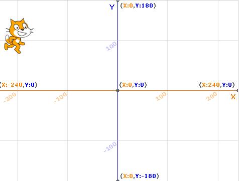 Координаты спрайта на сетке в Scratch