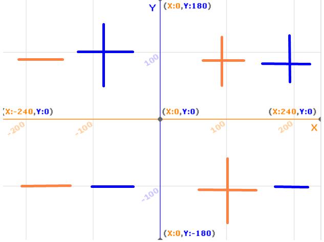 Значения на координатной сетке