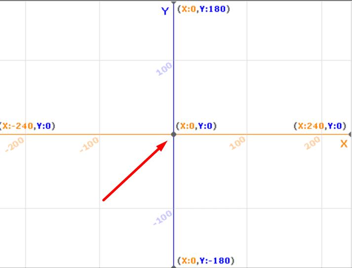 Начало координат в координатной сетке Scratch