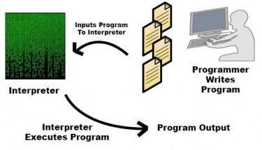 Как работает интерпретатор