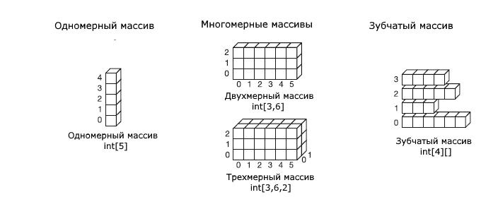Массивы символов