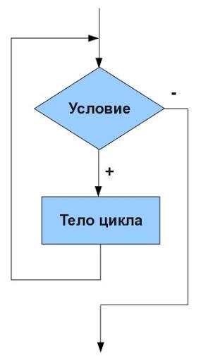 Условия в программировании