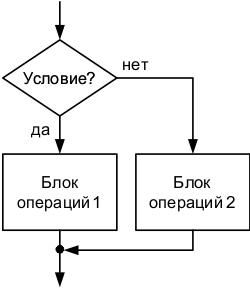 Условия в Python