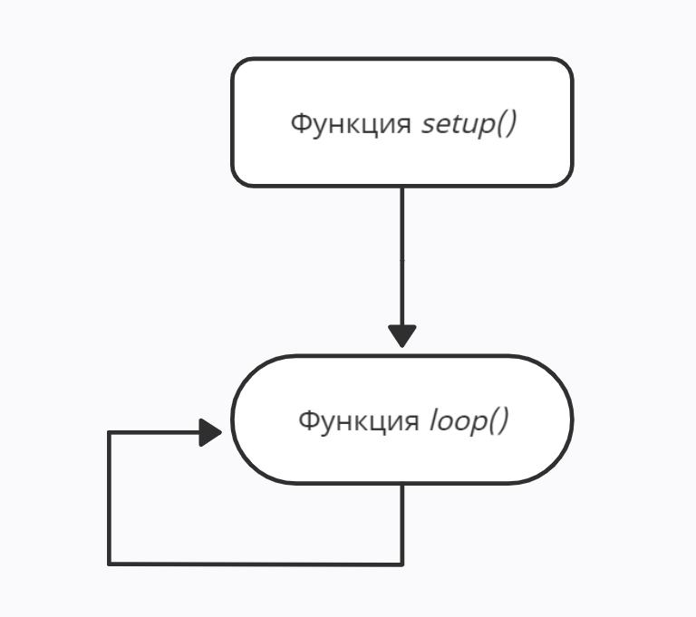 Функции setup() и loop() в Arduino IDE