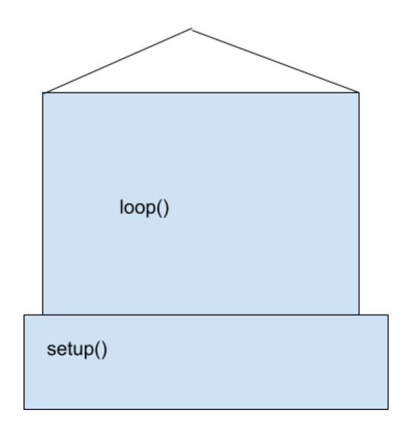 Шаблон программы в Arduino IDE