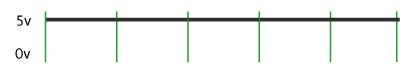 График непрерывной подачи напряжения на пин Arduino